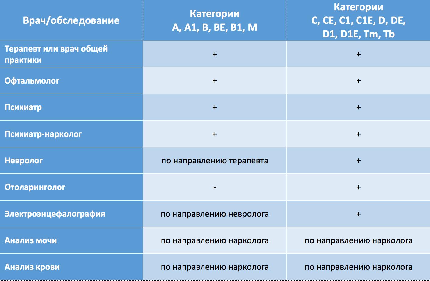 Справка в ГАИ 003 в у Лермонтовский проспект больничный лист задним числом в москве